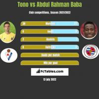 Tono vs Abdul Baba h2h player stats
