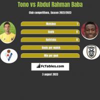 Tono vs Abdul Rahman Baba h2h player stats