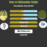 Tono vs Aleksandar Sedlar h2h player stats