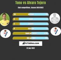 Tono vs Alvaro Tejero h2h player stats