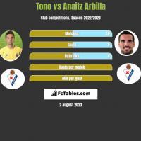 Tono vs Anaitz Arbilla h2h player stats