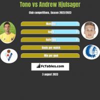 Tono vs Andrew Hjulsager h2h player stats