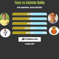 Tono vs Antonio Raillo h2h player stats