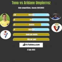 Tono vs Aridane Umpierrez h2h player stats