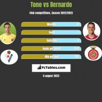 Tono vs Bernardo h2h player stats