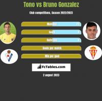 Tono vs Bruno Gonzalez h2h player stats