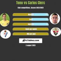 Tono vs Carlos Clerc h2h player stats