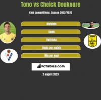 Tono vs Cheick Doukoure h2h player stats