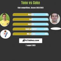 Tono vs Coke h2h player stats