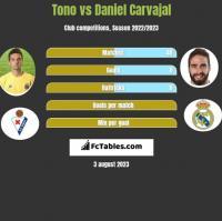 Tono vs Daniel Carvajal h2h player stats