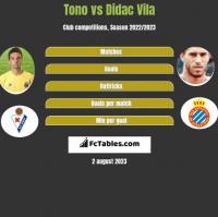 Tono vs Didac Vila h2h player stats