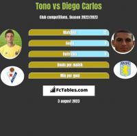 Tono vs Diego Carlos h2h player stats