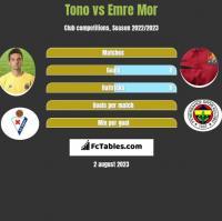 Tono vs Emre Mor h2h player stats