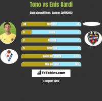 Tono vs Enis Bardi h2h player stats