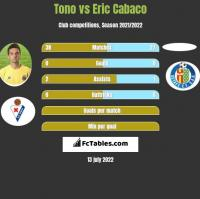 Tono vs Eric Cabaco h2h player stats
