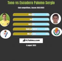 Tono vs Escudero Palomo Sergio h2h player stats
