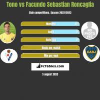 Tono vs Facundo Sebastian Roncaglia h2h player stats