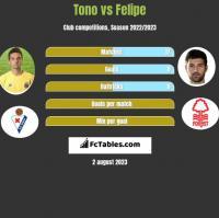 Tono vs Felipe h2h player stats