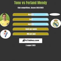 Tono vs Ferland Mendy h2h player stats