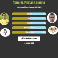 Tono vs Florian Lejeune h2h player stats