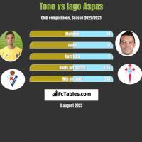 Tono vs Iago Aspas h2h player stats