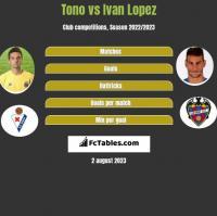 Tono vs Ivan Lopez h2h player stats