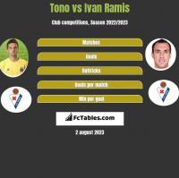 Tono vs Ivan Ramis h2h player stats
