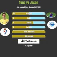 Tono vs Jason h2h player stats