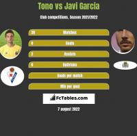 Tono vs Javi Garcia h2h player stats