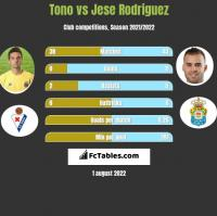 Tono vs Jese Rodriguez h2h player stats