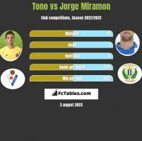 Tono vs Jorge Miramon h2h player stats