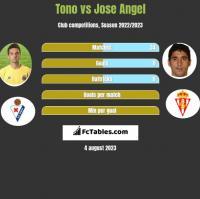 Tono vs Jose Angel h2h player stats