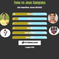Tono vs Jose Campana h2h player stats