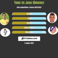 Tono vs Jose Gimenez h2h player stats