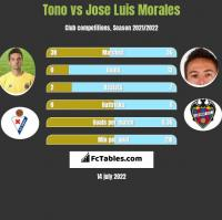 Tono vs Jose Luis Morales h2h player stats