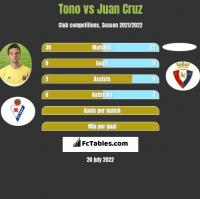Tono vs Juan Cruz h2h player stats
