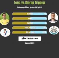 Tono vs Kieran Trippier h2h player stats