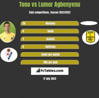 Tono vs Lumor Agbenyenu h2h player stats