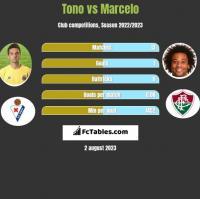 Tono vs Marcelo h2h player stats