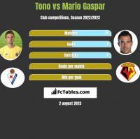 Tono vs Mario Gaspar h2h player stats