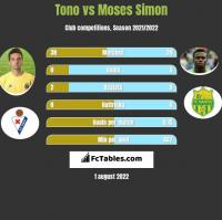 Tono vs Moses Simon h2h player stats