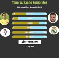 Tono vs Nacho Fernandez h2h player stats