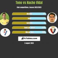 Tono vs Nacho Vidal h2h player stats