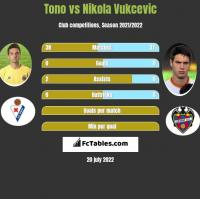 Tono vs Nikola Vukcevic h2h player stats