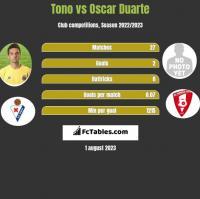 Tono vs Oscar Duarte h2h player stats