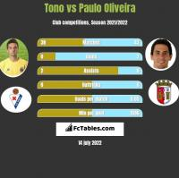 Tono vs Paulo Oliveira h2h player stats