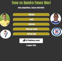 Tono vs Ramiro Funes Mori h2h player stats