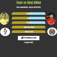 Tono vs Raul Albiol h2h player stats