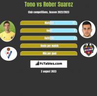 Tono vs Rober Suarez h2h player stats