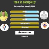 Tono vs Rodrigo Ely h2h player stats
